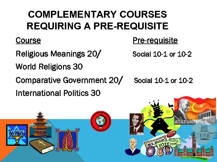 COMPLEMENTARY COURSES REQUIRING A PRE-REQUISITE Course Pre-requisite Religious Meanings 20/ Social 10 -1 or