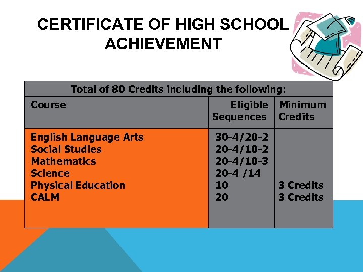 CERTIFICATE OF HIGH SCHOOL ACHIEVEMENT Total of 80 Credits including the following: Course Eligible