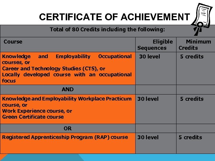 CERTIFICATE OF ACHIEVEMENT Total of 80 Credits including the following: Course Eligible Sequences Knowledge