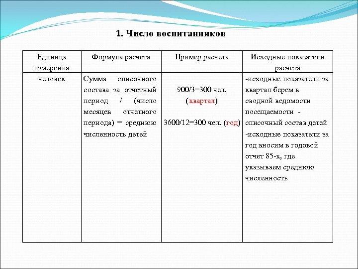 1. Число воспитанников Единица измерения человек Формула расчета Сумма списочного состава за отчетный период