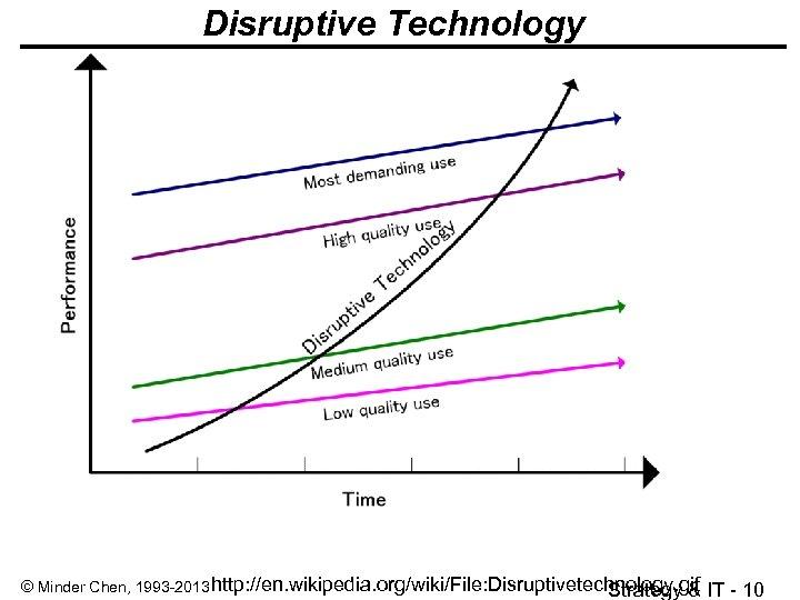 Disruptive Technology © Minder Chen, 1993 -2013 http: //en. wikipedia. org/wiki/File: Disruptivetechnology. gif Strategy