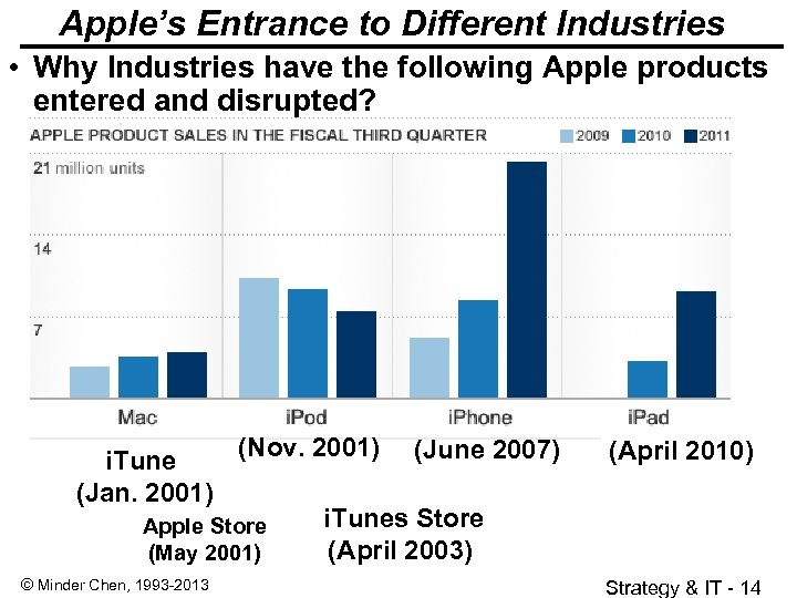 Apple's Entrance to Different Industries • Why Industries have the following Apple products entered