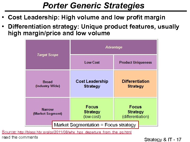 Porter Generic Strategies • Cost Leadership: High volume and low profit margin • Differentiation