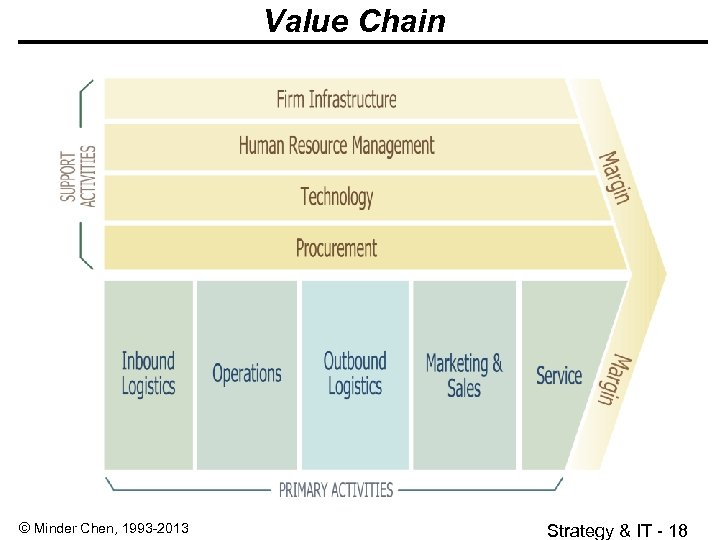 Value Chain © Minder Chen, 1993 -2013 Strategy & IT - 18