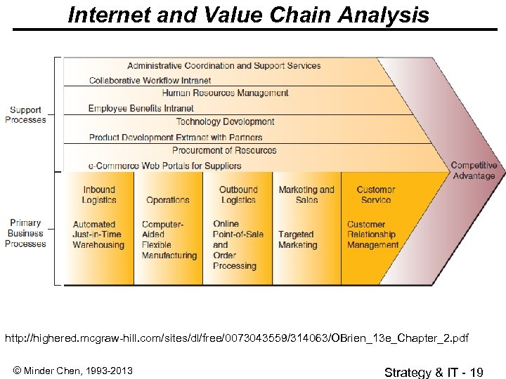 Internet and Value Chain Analysis http: //highered. mcgraw-hill. com/sites/dl/free/0073043559/314063/OBrien_13 e_Chapter_2. pdf © Minder Chen,