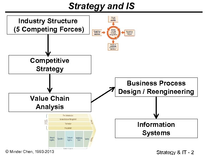 Strategy and IS Industry Structure (5 Competing Forces) Competitive Strategy Value Chain Analysis Business