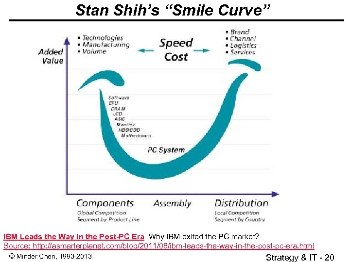 "Stan Shih's ""Smile Curve"" IBM Leads the Way in the Post-PC Era Why IBM"