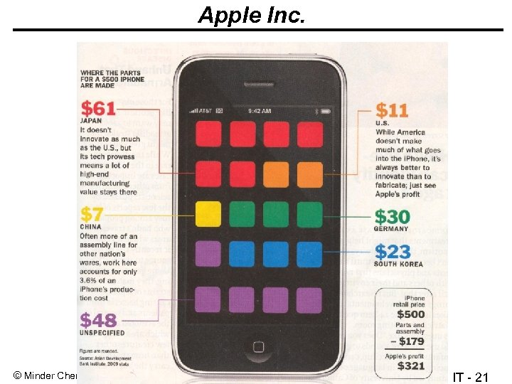 Apple Inc. © Minder Chen, 1993 -2013 Strategy & IT - 21