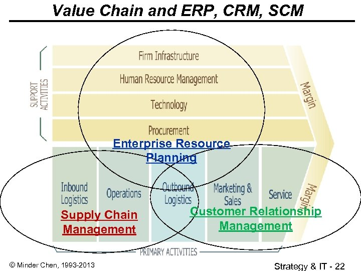 Value Chain and ERP, CRM, SCM Enterprise Resource Planning Supply Chain Management © Minder