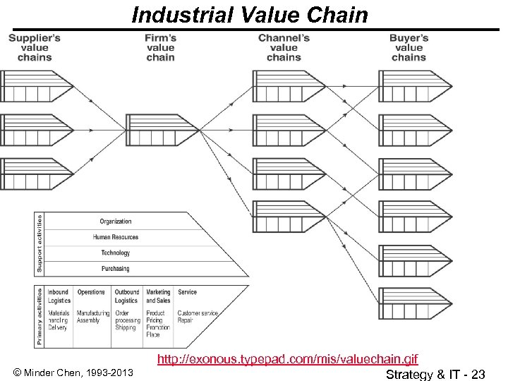 Industrial Value Chain © Minder Chen, 1993 -2013 http: //exonous. typepad. com/mis/valuechain. gif Strategy