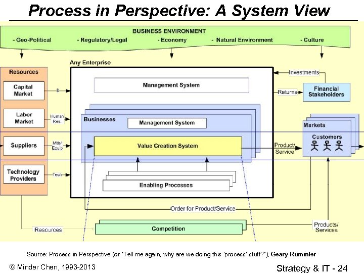 "Process in Perspective: A System View Source: Process in Perspective (or ""Tell me again,"