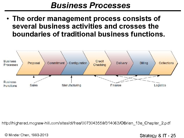Business Processes • The order management process consists of several business activities and crosses