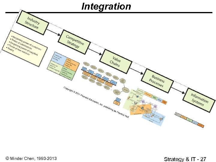 Integration © Minder Chen, 1993 -2013 Strategy & IT - 27