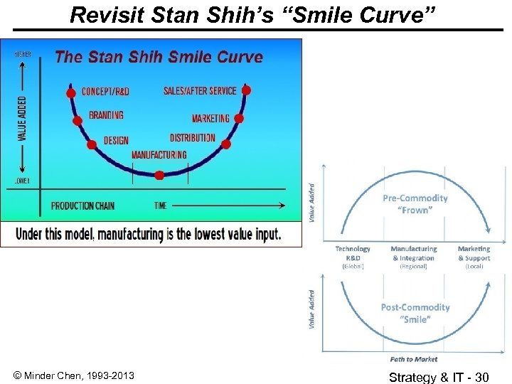 "Revisit Stan Shih's ""Smile Curve"" © Minder Chen, 1993 -2013 Strategy & IT -"