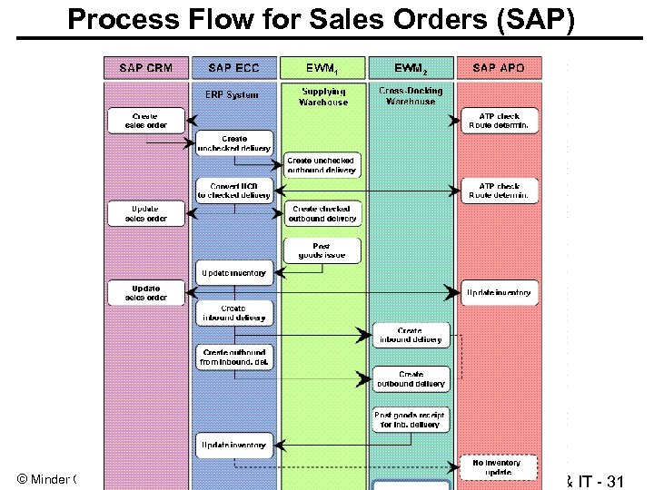 Process Flow for Sales Orders (SAP) © Minder Chen, 1993 -2013 Strategy & IT