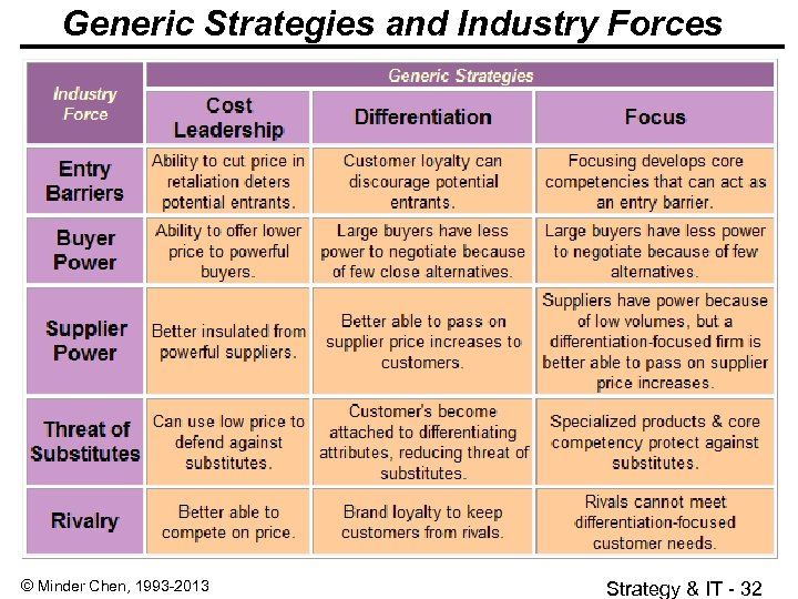 Generic Strategies and Industry Forces © Minder Chen, 1993 -2013 Strategy & IT -