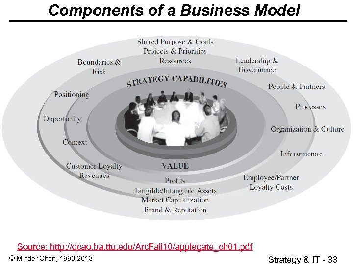 Components of a Business Model Source: http: //qcao. ba. ttu. edu/Arc. Fall 10/applegate_ch 01.