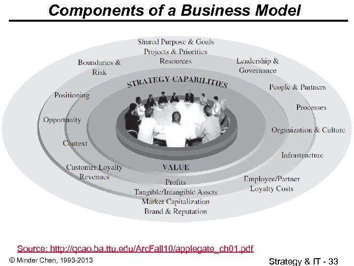 Components of a Business Model Source: http: //qcao. ba. ttu. edu/Arc. Fall 10/applegate_ch 01.