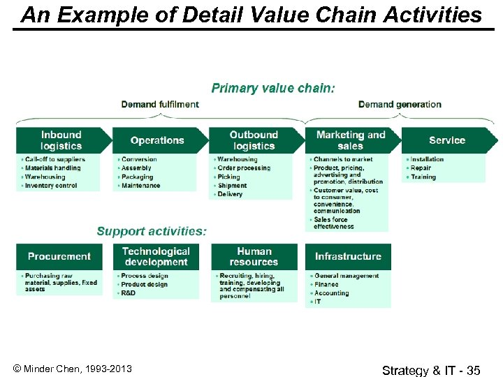 An Example of Detail Value Chain Activities © Minder Chen, 1993 -2013 Strategy &