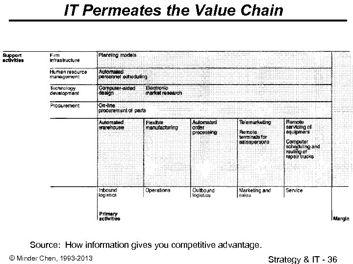 IT Permeates the Value Chain Source: How information gives you competitive advantage. © Minder