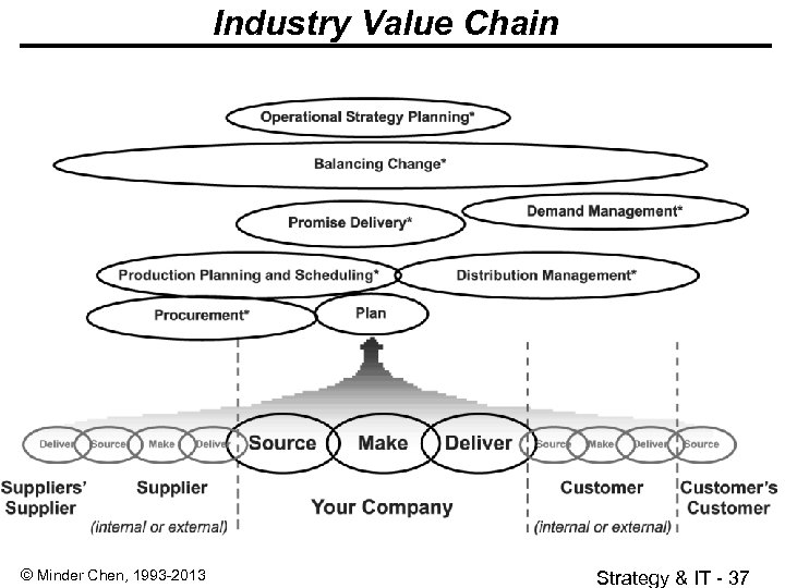 Industry Value Chain © Minder Chen, 1993 -2013 Strategy & IT - 37