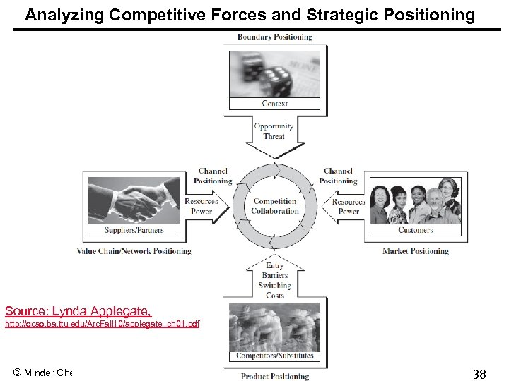 Analyzing Competitive Forces and Strategic Positioning Source: Lynda Applegate, http: //qcao. ba. ttu. edu/Arc.