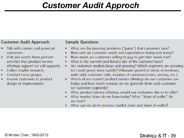 Customer Audit Approch © Minder Chen, 1993 -2013 Strategy & IT - 39