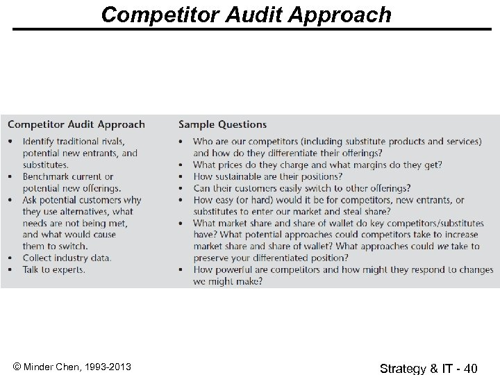 Competitor Audit Approach © Minder Chen, 1993 -2013 Strategy & IT - 40