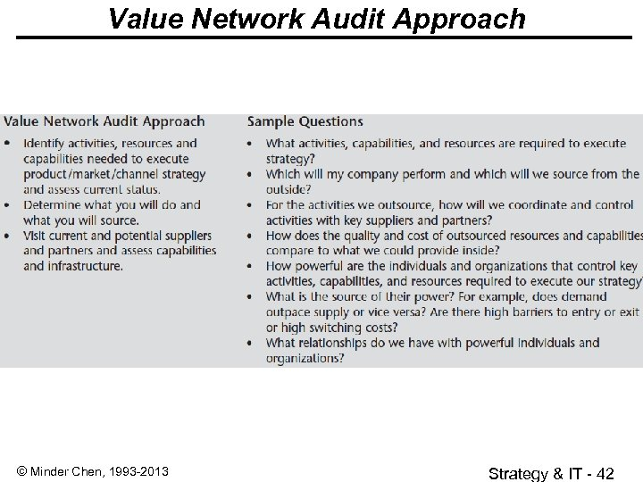 Value Network Audit Approach © Minder Chen, 1993 -2013 Strategy & IT - 42