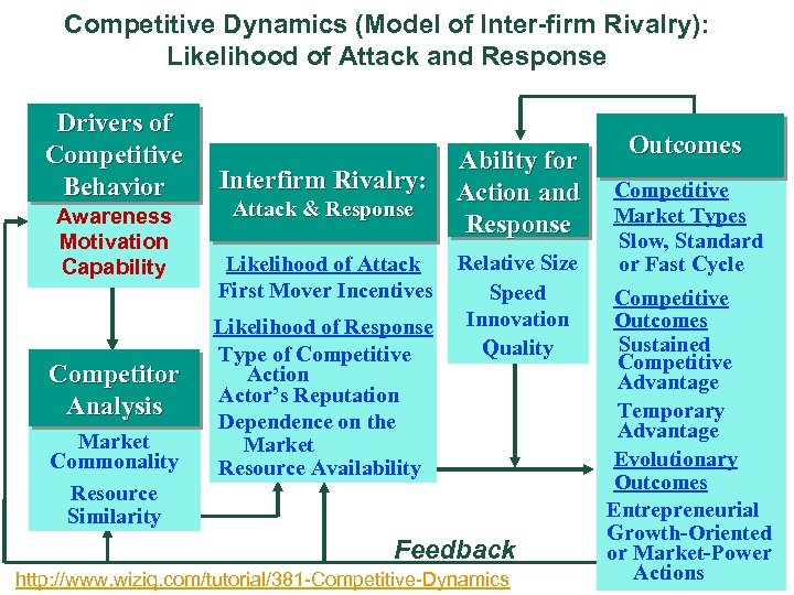 Competitive Dynamics (Model of Inter-firm Rivalry): Likelihood of Attack and Response Drivers of Competitive