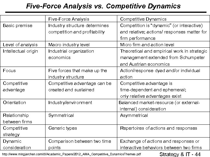 Five-Force Analysis vs. Competitive Dynamics Level of analysis Intellectual origin Macro industry level Industrial