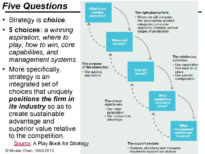 Five Questions • Strategy is choice. • 5 choices: a winning aspiration, where to