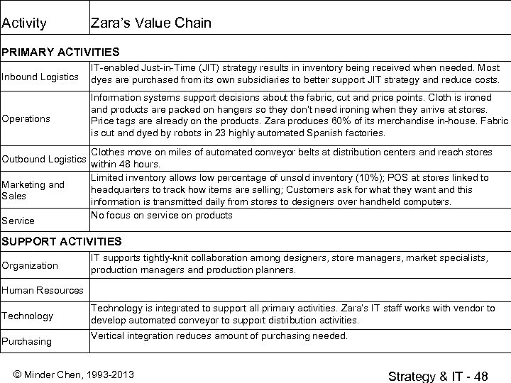 Activity Zara's Value Chain PRIMARY ACTIVITIES Inbound Logistics IT-enabled Just-in-Time (JIT) strategy results in