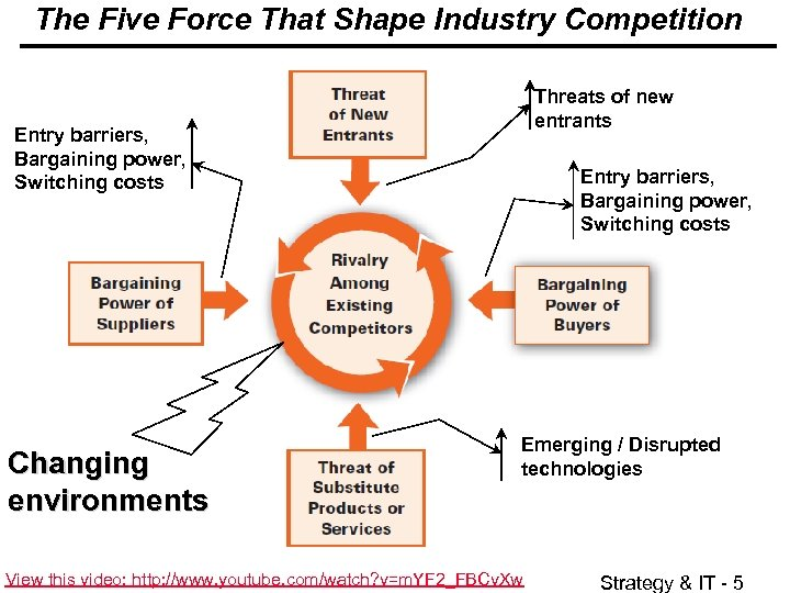 The Five Force That Shape Industry Competition Threats of new entrants Entry barriers, Bargaining