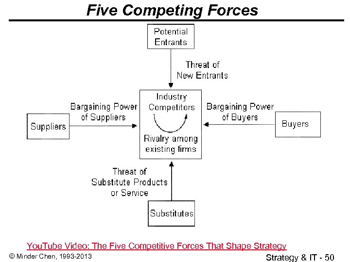 Five Competing Forces You. Tube Video: The Five Competitive Forces That Shape Strategy ©