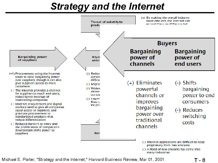 Strategy and the Internet Michael E. Porter,