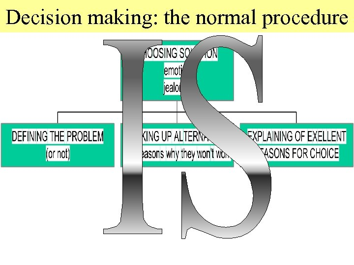Decision making: the normal procedure