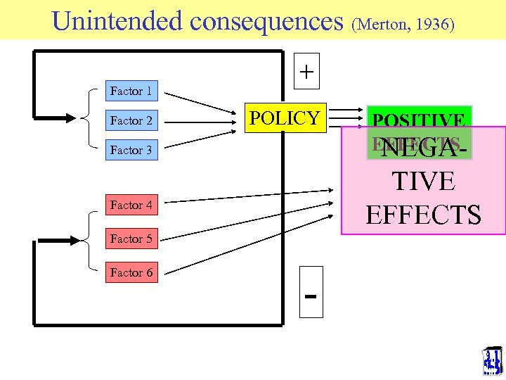 Unintended consequences (Merton, 1936) Factor 1 Factor 2 + POLICY Factor 3 TIVE EFFECTS