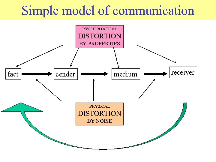 Simple model of communication © 2006 JP van de Sande Ru. G PSYCHOLOGICAL DISTORTION