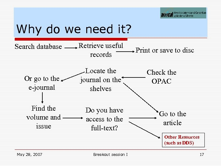 Why do we need it? Search database Retrieve useful records Or go to the