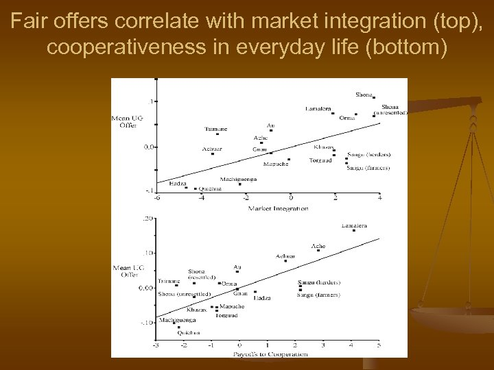Fair offers correlate with market integration (top), cooperativeness in everyday life (bottom)