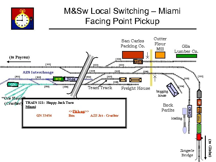 M&Sw Local Switching – Miami Facing Point Pickup San Carlos Packing Co. (to Payson)