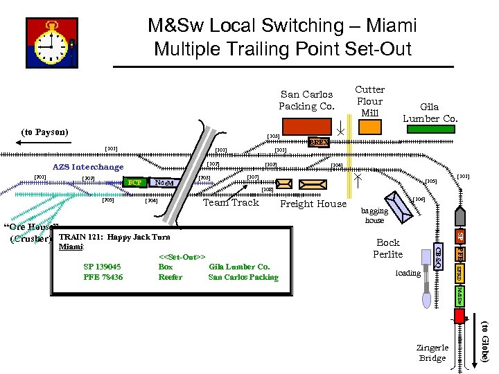 M&Sw Local Switching – Miami Multiple Trailing Point Set-Out San Carlos Packing Co. (to