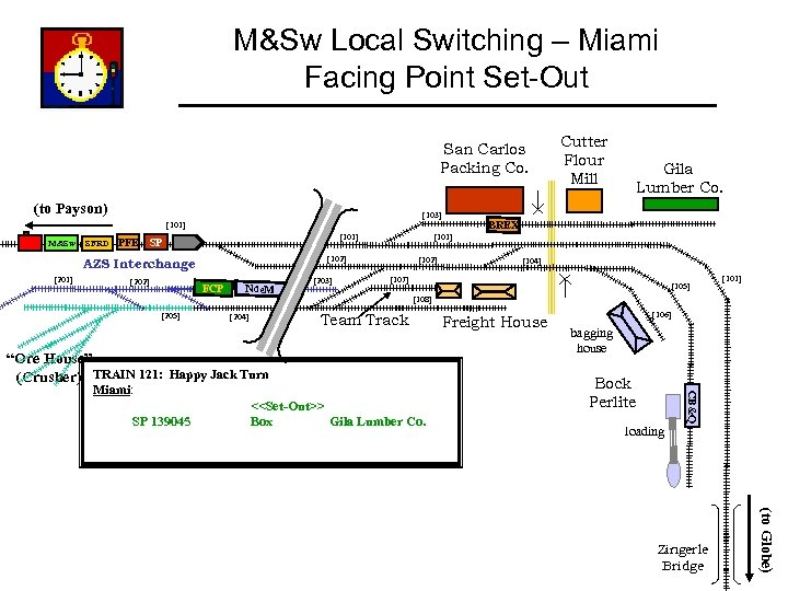 M&Sw Local Switching – Miami Facing Point Set-Out San Carlos Packing Co. (to Payson)