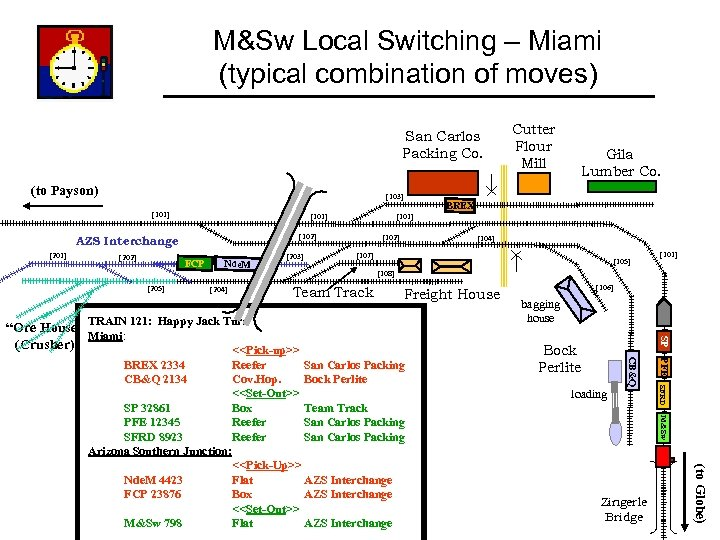 M&Sw Local Switching – Miami (typical combination of moves) San Carlos Packing Co. (to