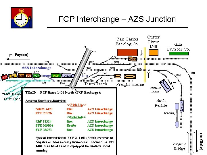 FCP Interchange – AZS Junction San Carlos Packing Co. (to Payson) [103] [101] AZS