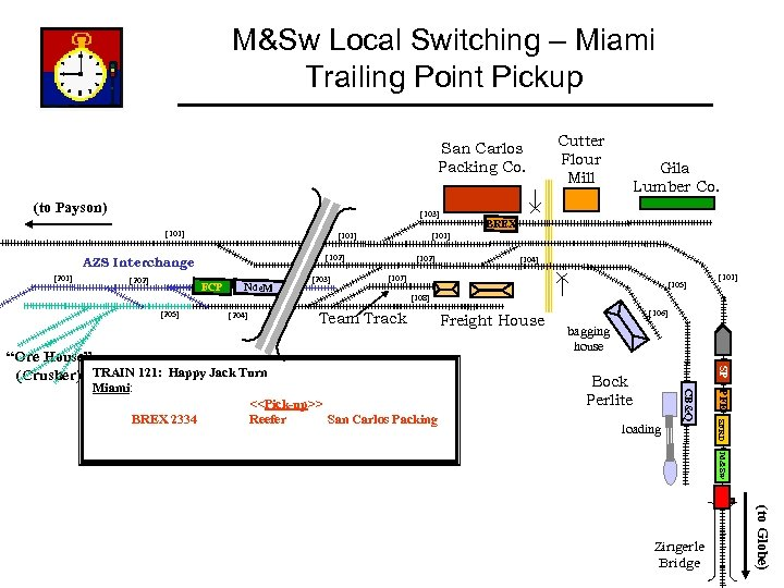 M&Sw Local Switching – Miami Trailing Point Pickup San Carlos Packing Co. (to Payson)