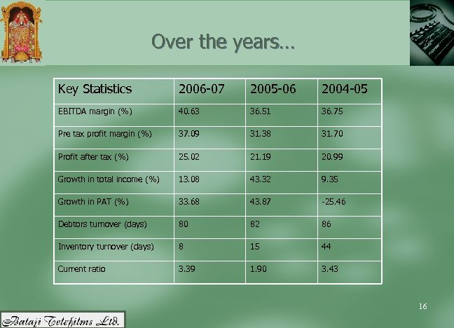 Over the years… Key Statistics 2006 -07 2005 -06 2004 -05 EBITDA margin (%)