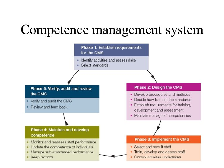 Competence management system