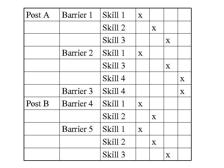 Post A Barrier 1 Barrier 2 Post B Barrier 3 Barrier 4 Barrier 5